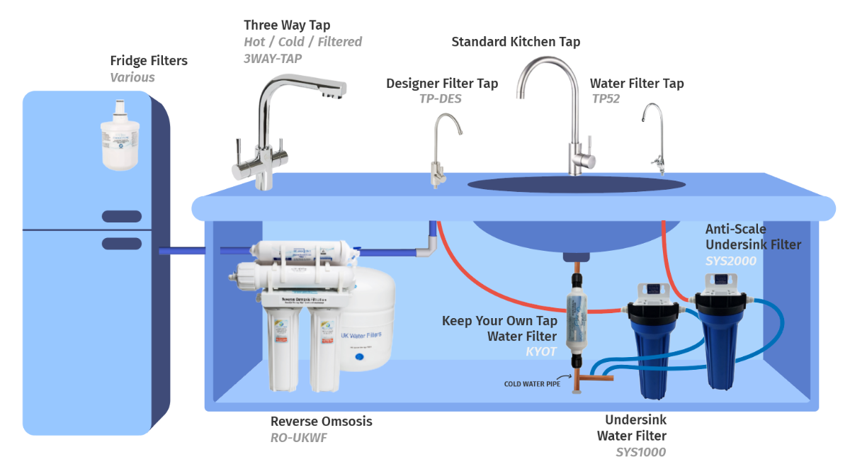 Kitchen Filters Map infographic