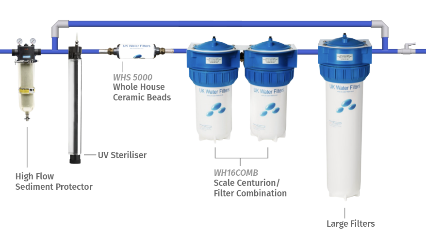 Whole House Water filter infographic
